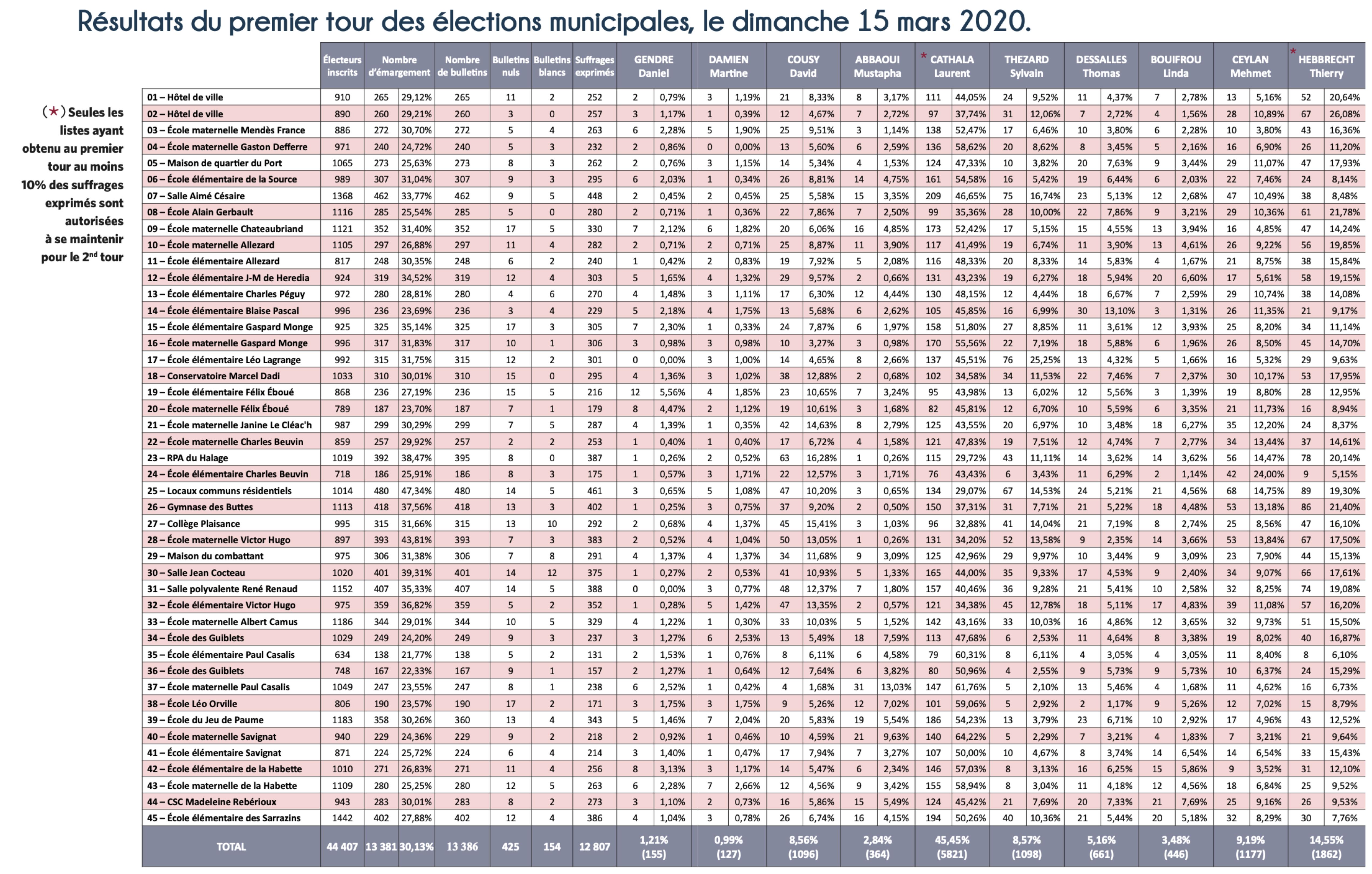 Résultats du premier tour des élections municipales, le dimanche 15 mars 2020.