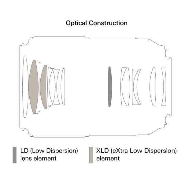 Construction optique